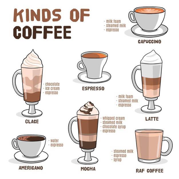 常見咖啡調配比例